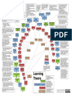 Learning Theories Summary Chart