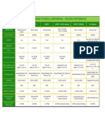 Polhemus Tracking Performance Comparison Chart