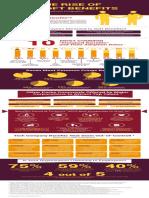MarketPoint Infographic - Soft Benefits 2015 December