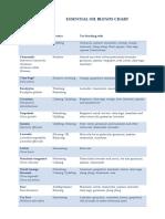 Essential-Oil-Blends_Chart   for  starter.pdf