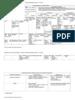 Cuadro Resumen de Los Organos Linfaticos Primarios y Secundarios