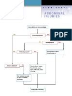 First Aid Flow Charts