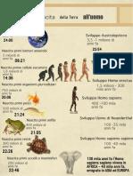 infografica evoluzione1