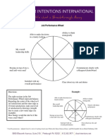CII Wheel of Job Performance