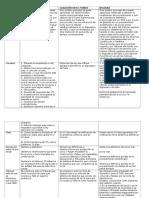 PARALELO Casación Forma - Casación Fondo - Nulidad (1).docx