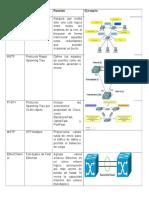 6 Protocolos  Siglas