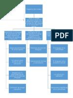 Diagrama del ensayo de la Unidad I