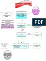 Supplemental Jurisdiction Flowchart