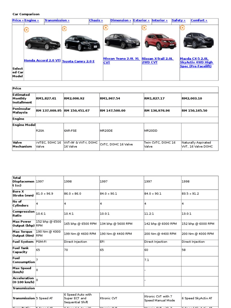 Car Comparison Accord Camry Teana X