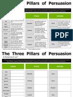 3 Pillars of Persuasion