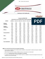 CMIC - Costos Por m2 de Construcción