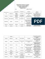 Vía de Administración(Ejemplos de Medicamentos)