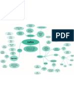 Mapa Conceptual Conflicto y Negociacion