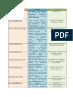 Normas Relacionadas Con Salud y Medicamentos