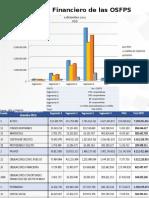 Desempeño Financiero de las OSFPS