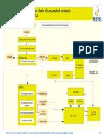 1375962111Risk Assessment Coconut.pdf