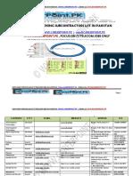 IT Telecom Subcontractors List in Pakistan