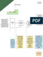 Diagrama Del Proceso Legislativo en Guatemala