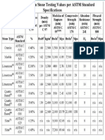 GRANITE Table of Dimension Stone Testing Values Per ASTM Standard Specifications