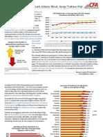 CFA - Impact on Students