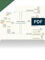 Mapa - Auditoria de Sistemas