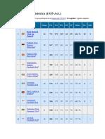 Estadisticas Historicas Copa de Europa