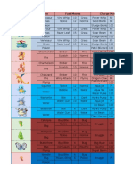 Daftar Jurus (Moves), Ilmu, Dan Kekuatan Pokemon Pada Game Pokémon GO