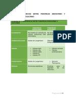 Pancreas, G. Suprarrenal, Tiroides, Paratiroides y Sis. Endocrino Difuso...