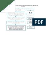 Diagrama de Flujo de Proceso de Transformación de Fibra de Alpaca