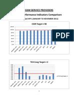 Annual KPI Comparison GSM