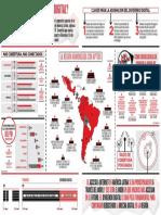Dividendo Digital Latinoamerica