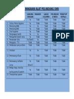 Tabel Pemakaian Alat Pelindung Diri