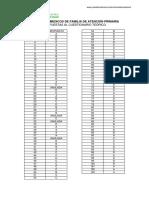 Plantilla Definitiva de Resultados_ Médico Familia Atención Primaria