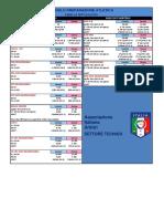 Limiti Test Atletici SS 2016-17