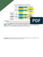 Cuadros Analisis Carga de Materiales