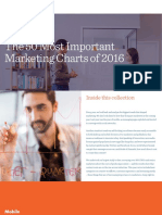 50 Most Important Marketing Charts 2016