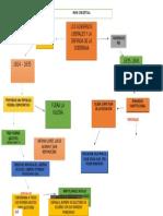 Mapa Conceptual Los Gobiernos Liberales y La Defensa de La Soberania