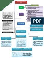 Organigrama MDEP