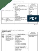 Shs Reqs Materialsfacilities and Equipment Artsdesign Stem