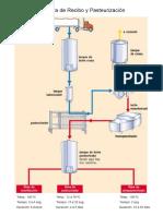 Diagramas de Flujo - Industria Láctea