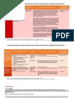 Avantaje fiscale tichete cadou cf cod fiscal 2016 cu pasaje legislative.pdf