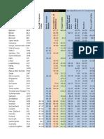 2015 Social Progress Index Data