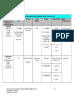 Chemo Stability Chart AtoK 1Jun2016