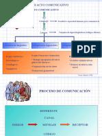 3. Acto Comunicativo - Funciones Del Lenguaje