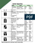 b3 content imperatives chart
