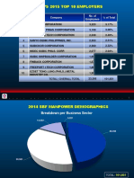 2015 SBF Labor Demographics