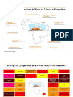 Tributos Leyes y Organismos Relacionados en Venezuela