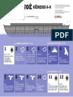 Arca de Noé - Infográfico