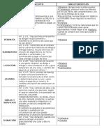 Privado III - Contratos - Cuadro Comparativo