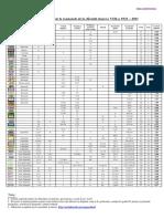 Studiu Comparativ Examene Matematica (sursa